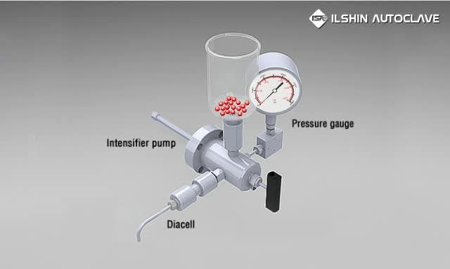 Nano Disperser - Principle of working